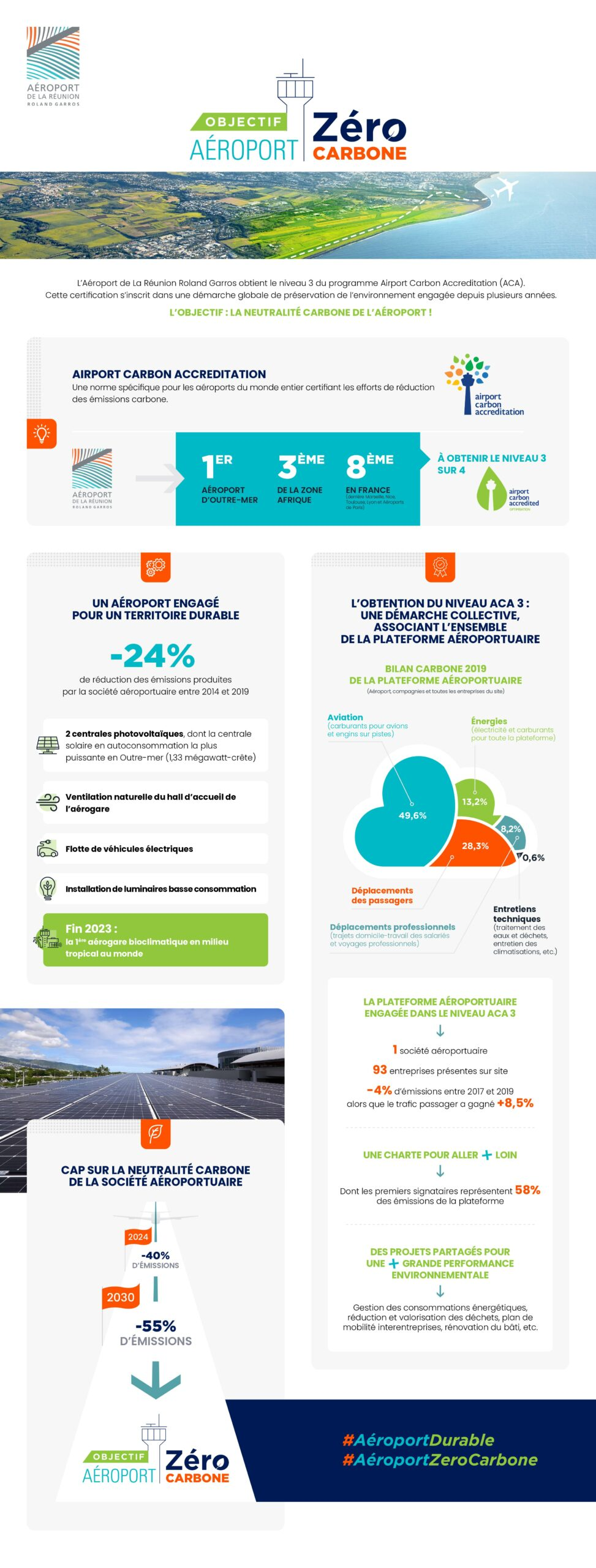 Infographie Air Carbon